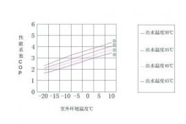 常见的三种空气能采暖方式