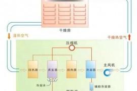 水产品热泵干燥工艺应用
