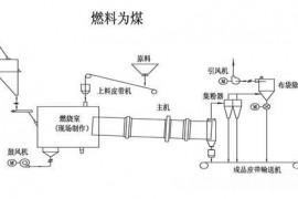 转筒烘干机设备主要系统作用分析