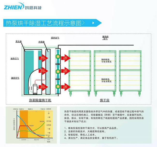 整体式热泵除湿烘干机