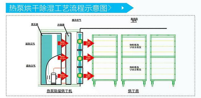智恩空气能热泵烘干设备