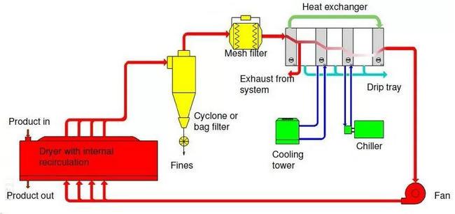 烘干能量预热回收方案