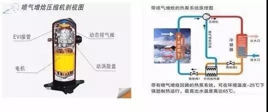 制冷压缩机喷气增焓技术