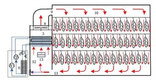 空气能热泵烘干