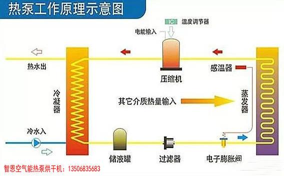 热泵烘干与传统烘干的区别