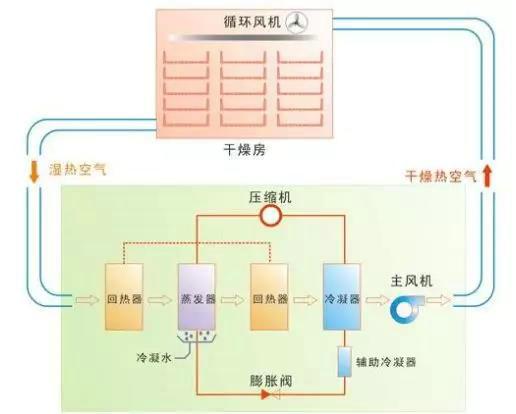 水产品热泵干燥