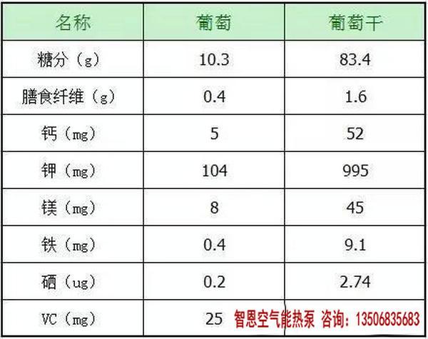葡萄和葡萄干营养成分表