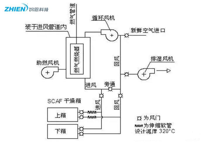 热风干燥系统的原理、组成、应用组成